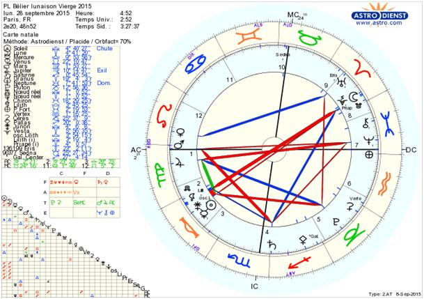 carte du ciel astrologie Reiki Provence